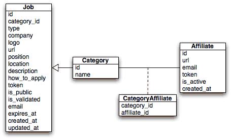 Jobbet, modelo relacional